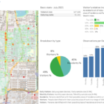 Coffee Shops: Site Location Using Mobility Analytics